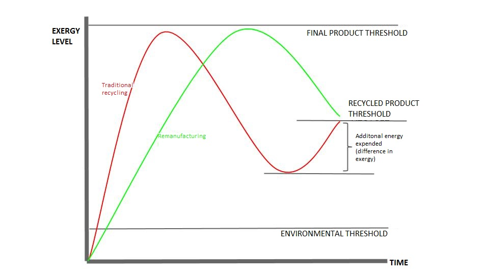 Changes in exergy levels for each type of recycling and remanufacturing